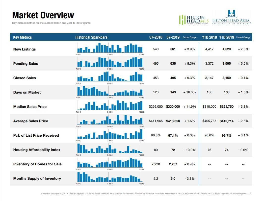 July 2019 Hilton Head Area Market Reports